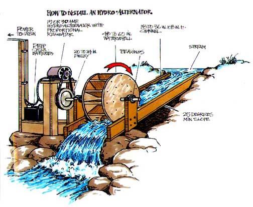 infiltration measurements for soil